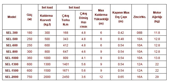 endustriyel-motorlar-ozellikler-teknik-parametreler